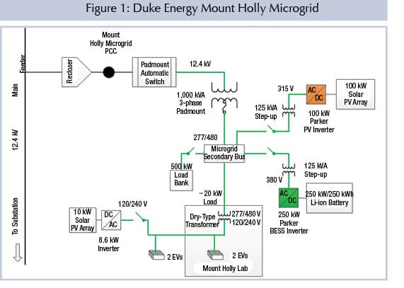 Figure 1: Duke Energy Mount Holly Microgrid