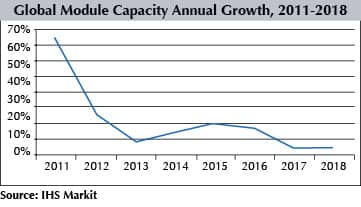 Global Module Capacity Annual Growth, 2011-2018