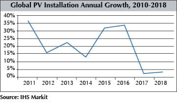 Global PV Installation Annual Growth, 2010-2018