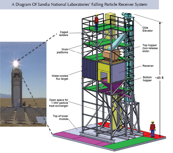 A Diagram Of Sandia National Laboratories' Falling Particle Receiver System