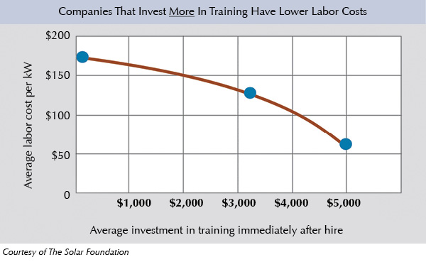 Companies That Invest More In Training Have Lower Labor Costs