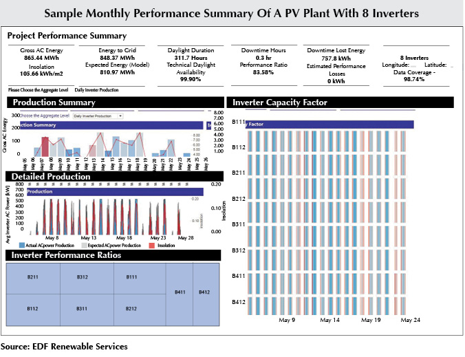 Performance Monitoring And Reporting For PV Projects