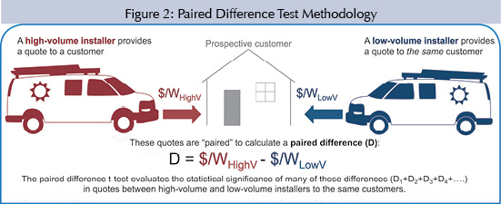 Homeowners Benefit From Installer Choice