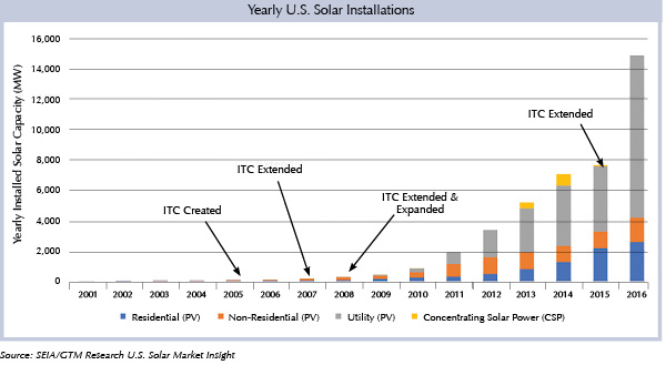 Yearly U.S. Solar Installations