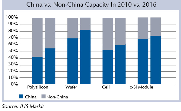 China vs. Non-China Capacity In 2010 vs. 2016