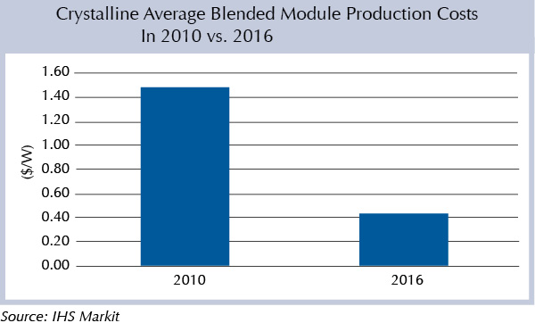 Crystalline Average Blended Module Production Costs In 2010 vs. 2016